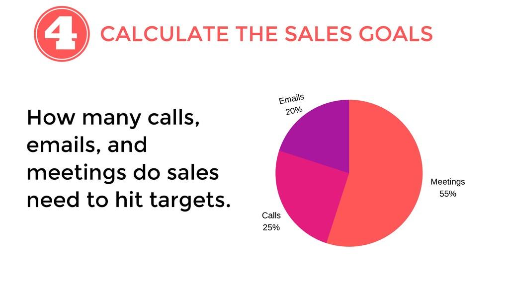 CALCULATE THE SALES GOALS Meetings 55% Calls 25...