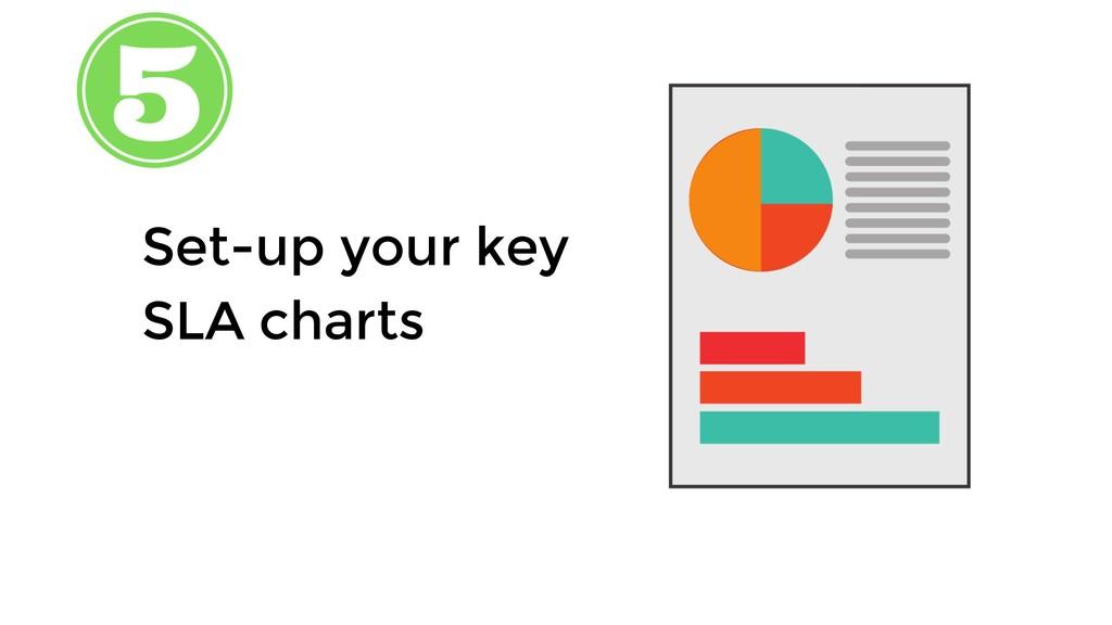 Set-up your key SLA charts