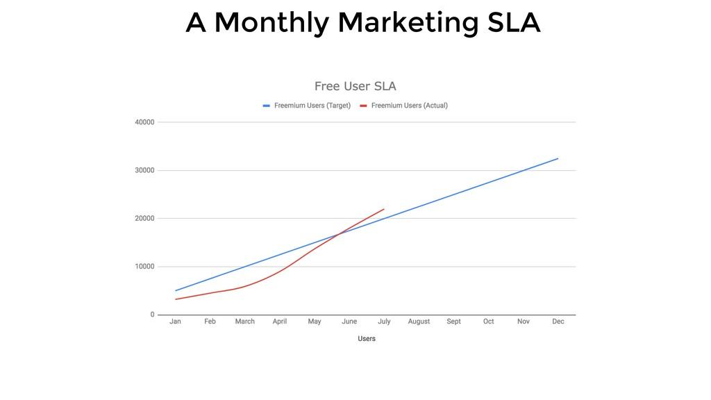 A Monthly Marketing SLA