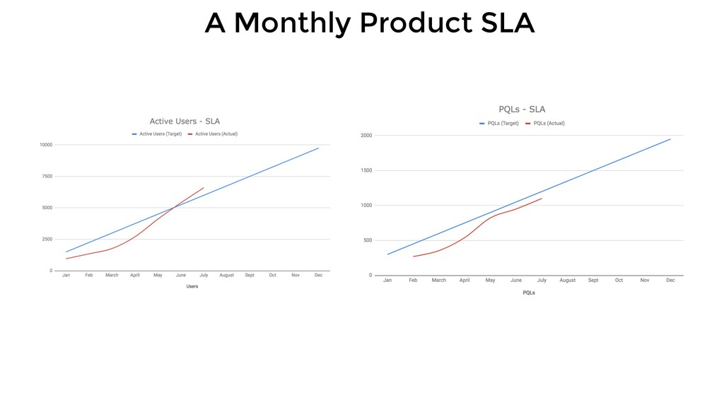 A Monthly Product SLA