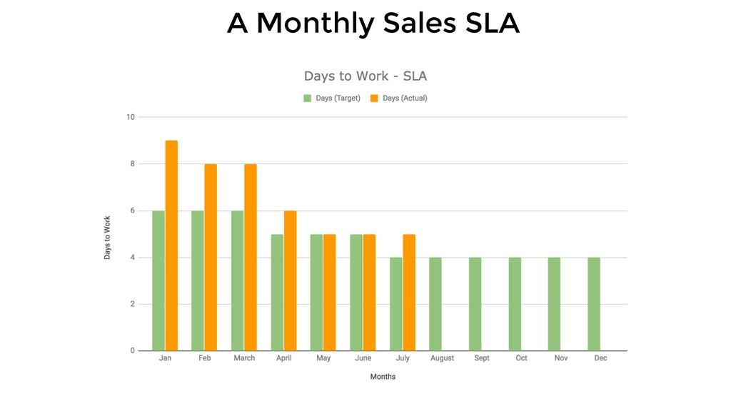 A Monthly Sales SLA