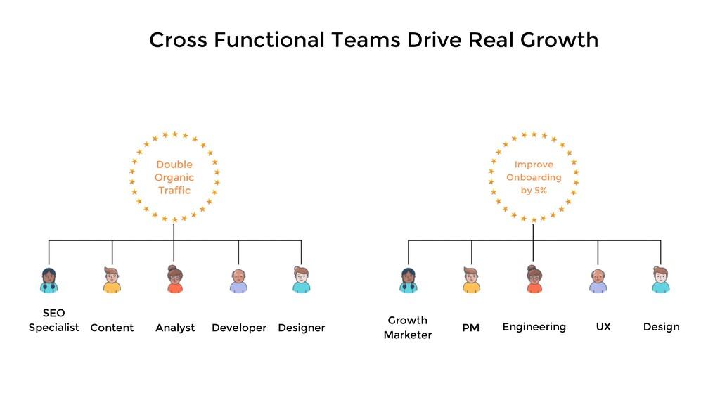 SEO Specialist Content Analyst Developer Design...