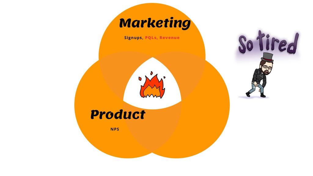 Marketing Signups, PQLs, Revenue Product NPS