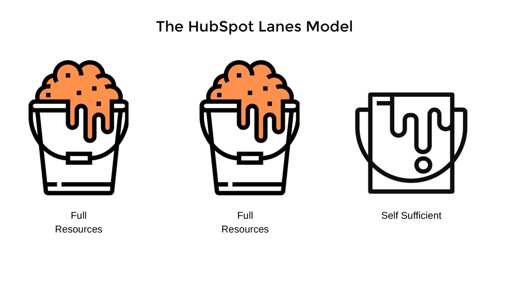 The HubSpot Lanes Model Full Resources Full Res...