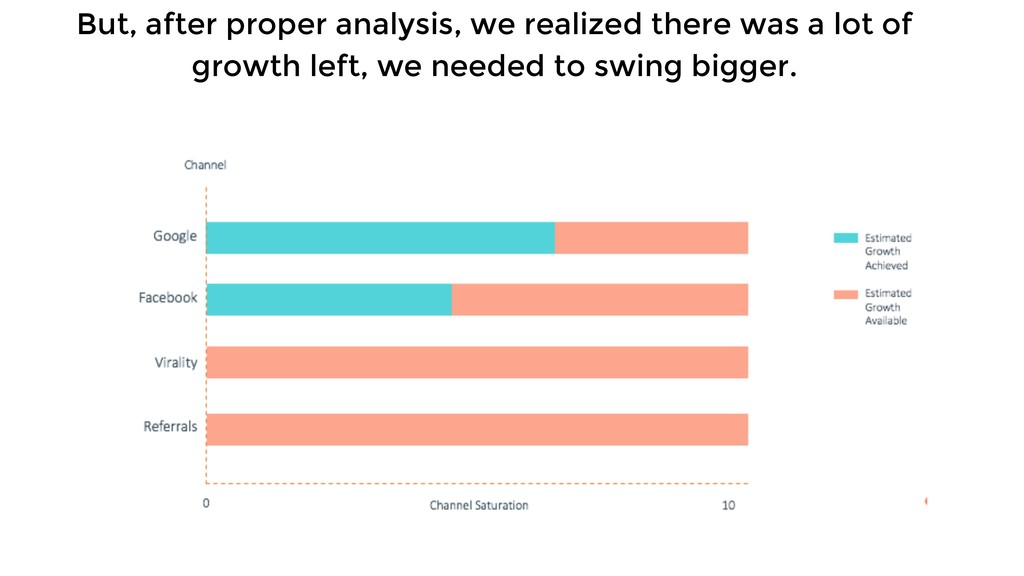 But, after proper analysis, we realized there w...