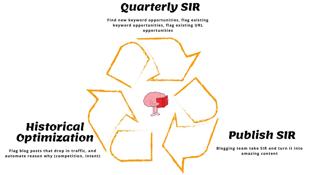 Quarterly SIR Find new keyword opportunities, f...
