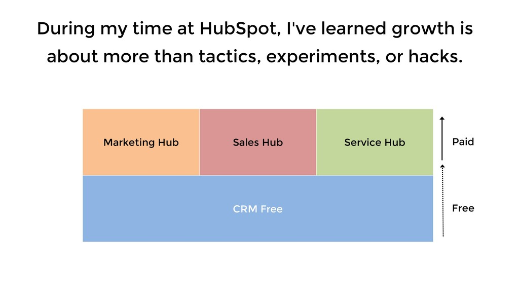 During my time at HubSpot, I've learned growth ...