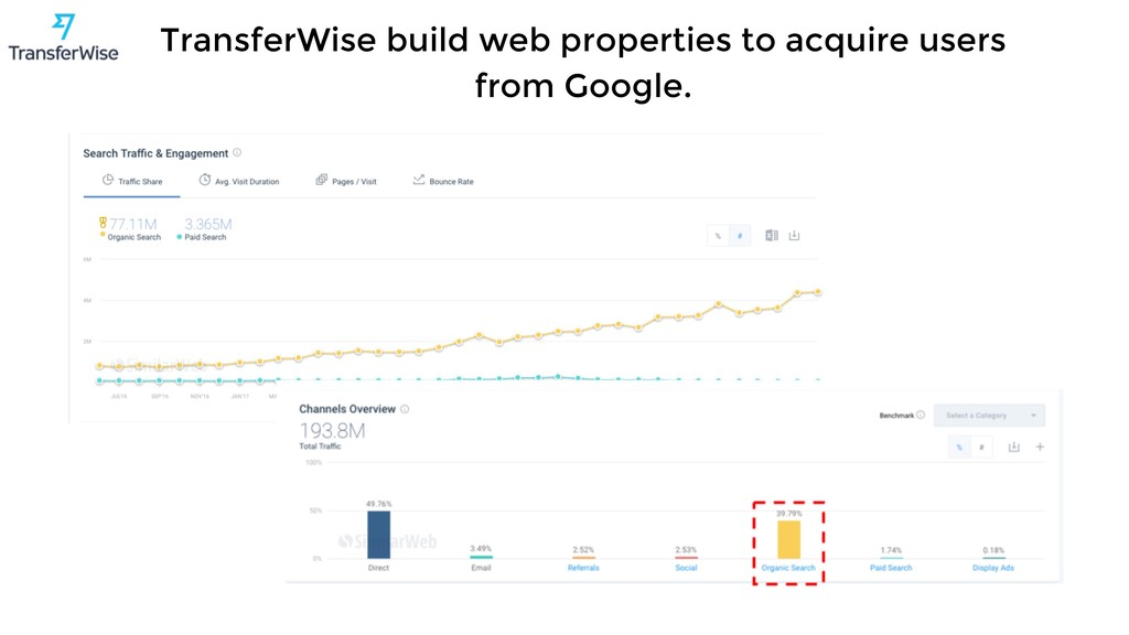 TransferWise build web properties to acquire us...