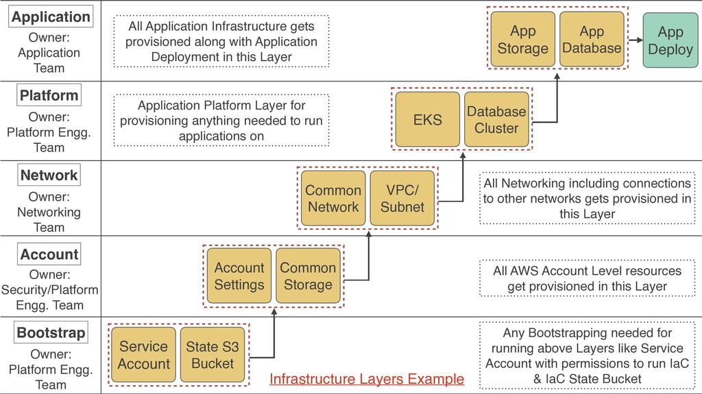 Application Owner:  Application Team App Deplo...