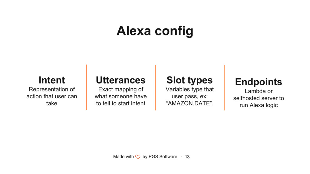 Made with by PGS Software · 13 Alexa config Int...