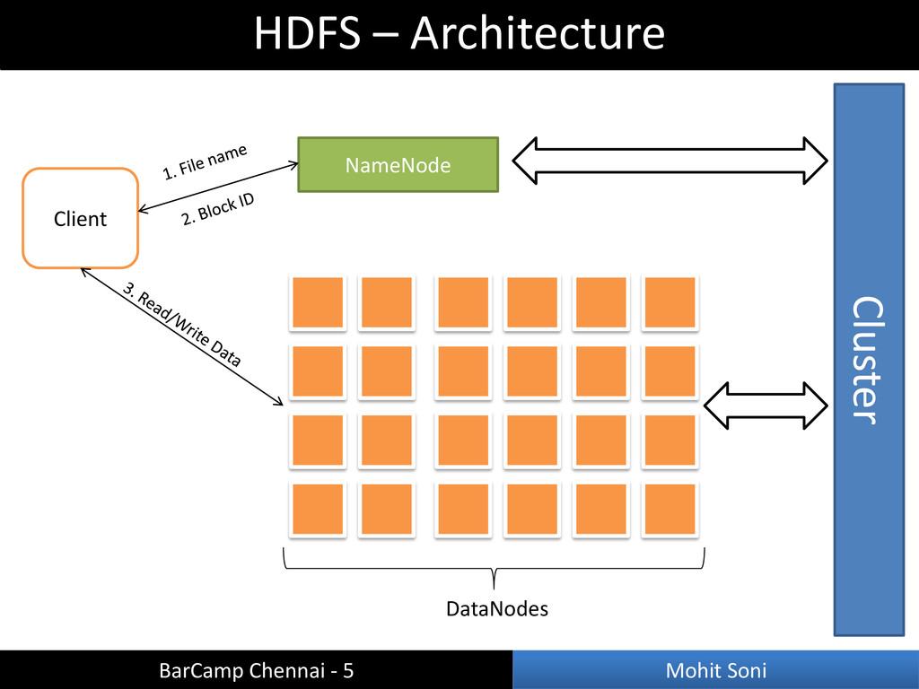 HDFS – Architecture BarCamp Chennai - 5 Mohit S...