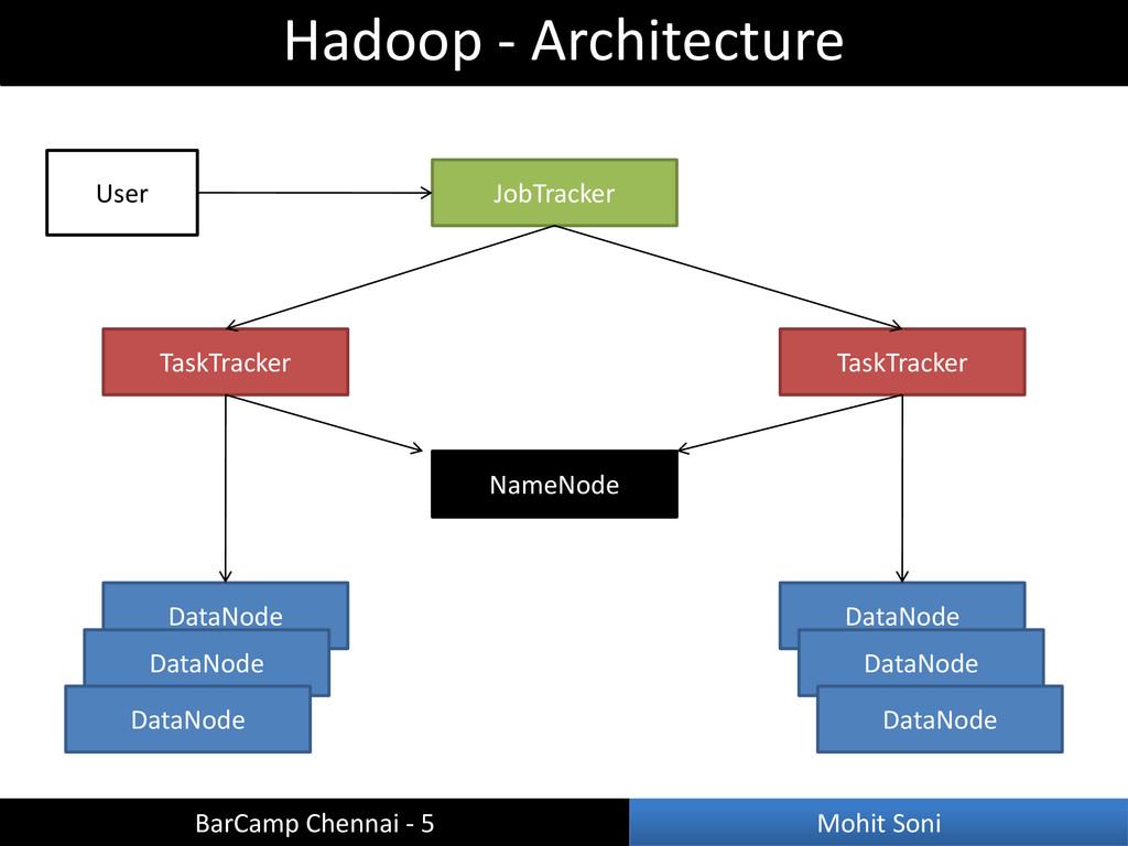 Hadoop - Architecture BarCamp Chennai - 5 Mohit...