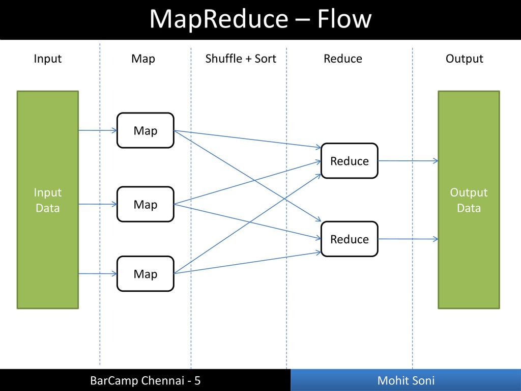 Input Data Input Map Shuffle + Sort Reduce Outp...