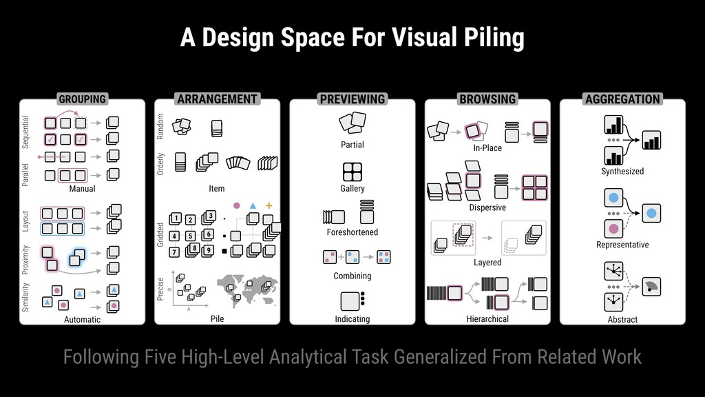 A Design Space For Visual Piling Following Five...