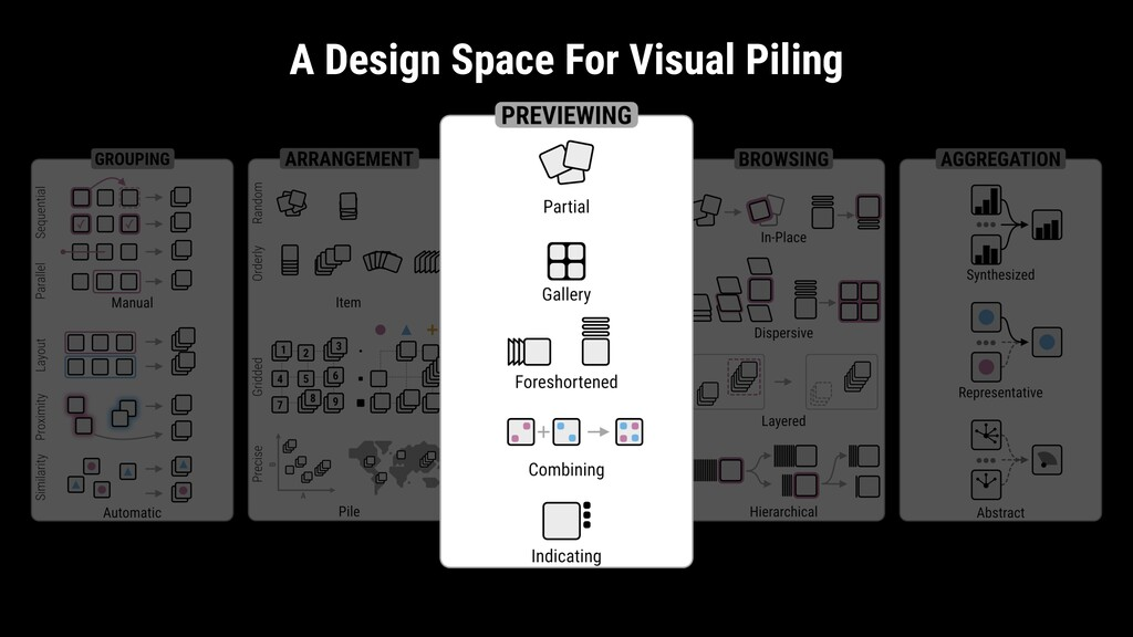 A Design Space For Visual Piling