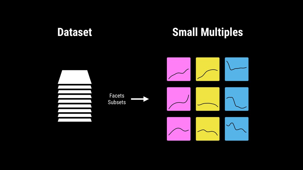Dataset Small Multiples Facets Subsets