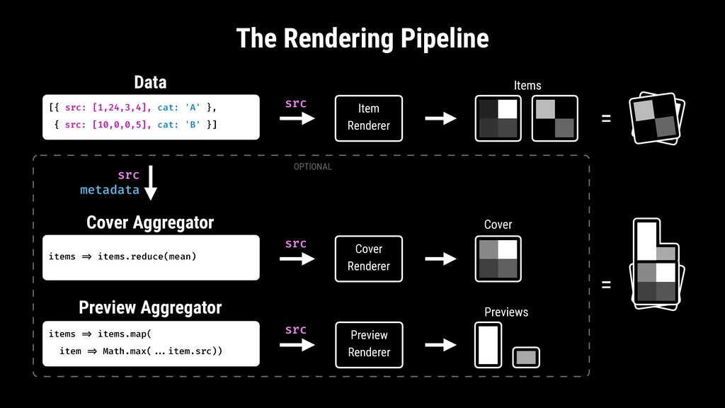 The Rendering Pipeline [{ src: [1,24,3,4], cat:...