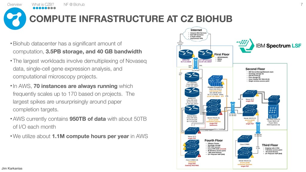 Overview What is CZB? NF @ Biohub COMPUTE INFRA...
