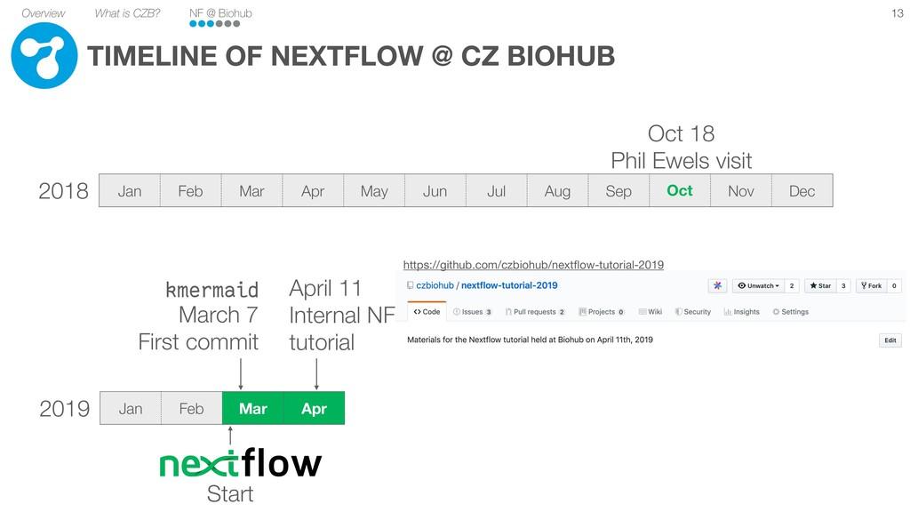 Overview What is CZB? NF @ Biohub Jan Feb Mar A...