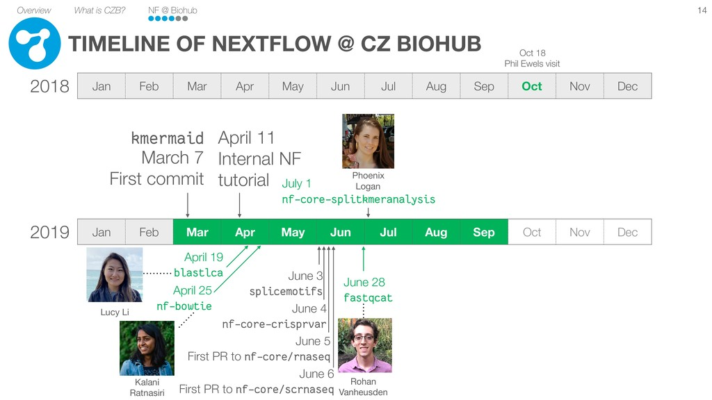 Overview What is CZB? NF @ Biohub TIMELINE OF N...