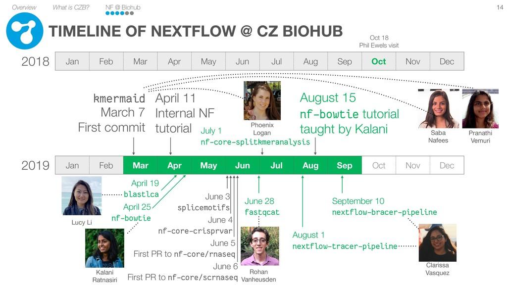 Overview What is CZB? NF @ Biohub Saba  Nafees ...