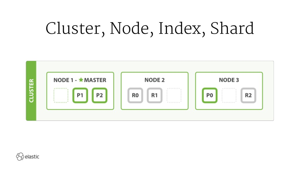 Cluster, Node, Index, Shard