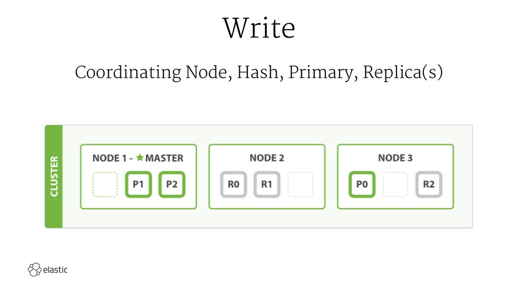Write Coordinating Node, Hash, Primary, Replica...