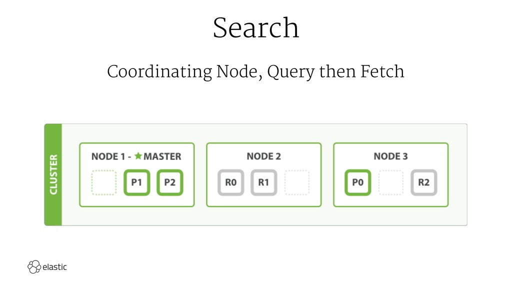 Search Coordinating Node, Query then Fetch