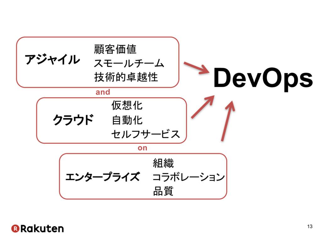 13 アジャイル 技術的卓越性 スモールチーム DevOps クラウド エンタープライズ 仮想...