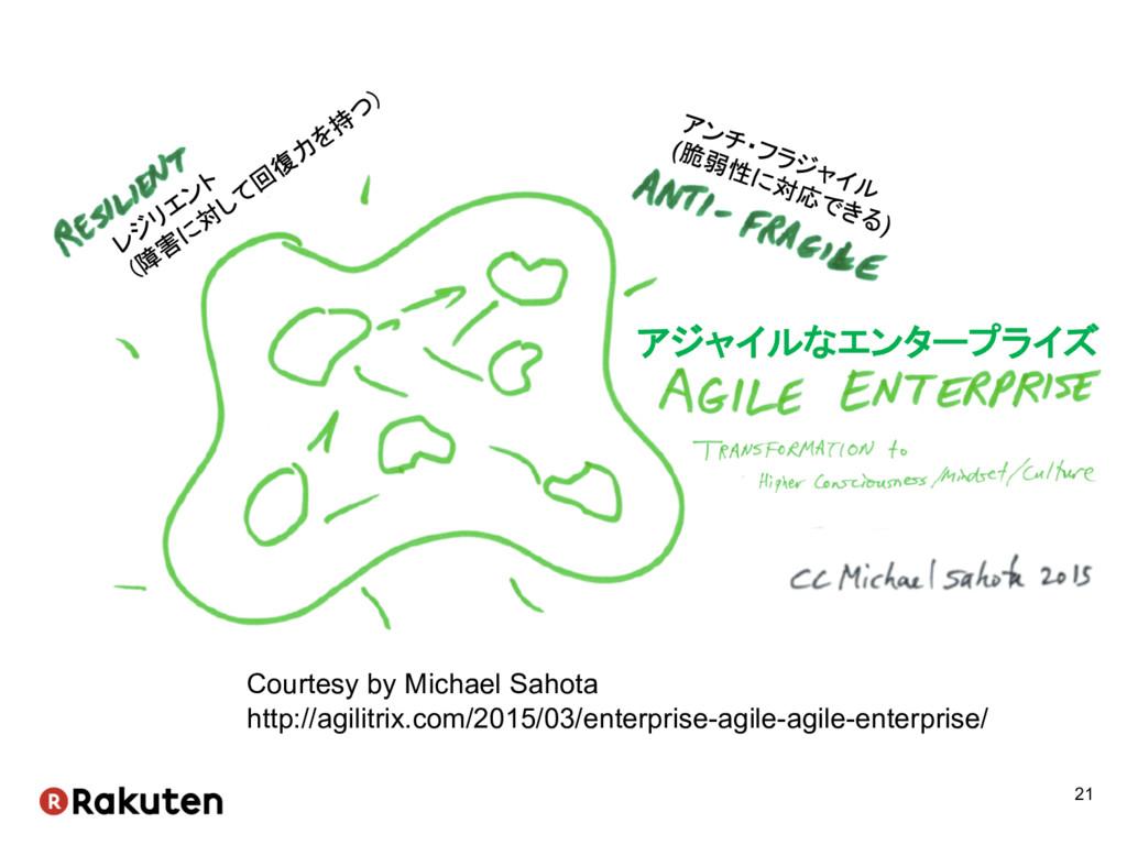 21 Courtesy by Michael Sahota http://agilitr...