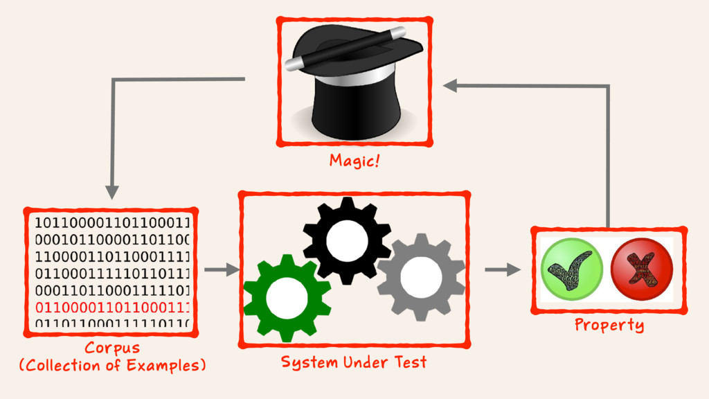 System Under Test Corpus (Collection of Example...