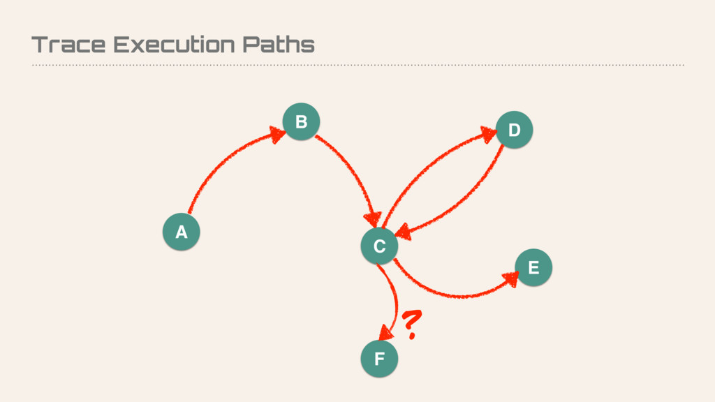 Trace Execution Paths A B D C E F ?