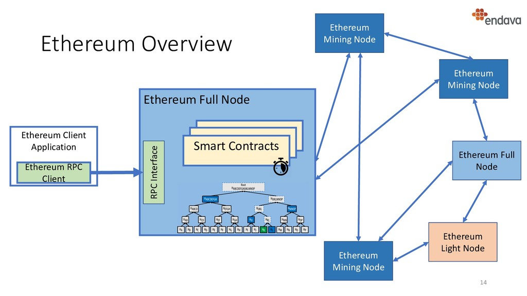 Ethereum Overview 14 Ethereum Client Applicatio...