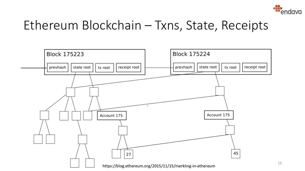 Ethereum Blockchain – Txns, State, Receipts 15 ...