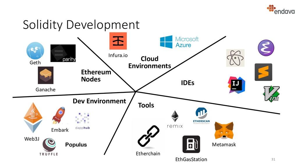 Solidity Development 31 Populus Ganache Geth In...
