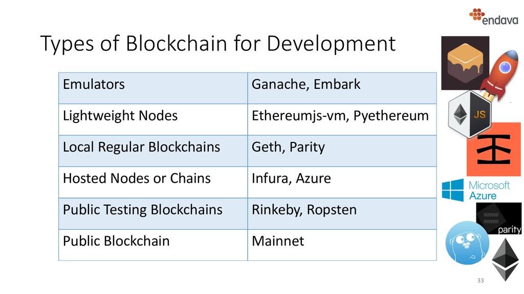 Types of Blockchain for Development 33 Emulator...