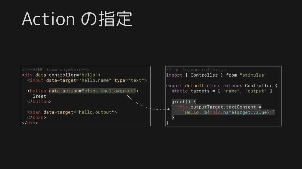 Action の指定 <!--HTML from anywhere--> <div data-...