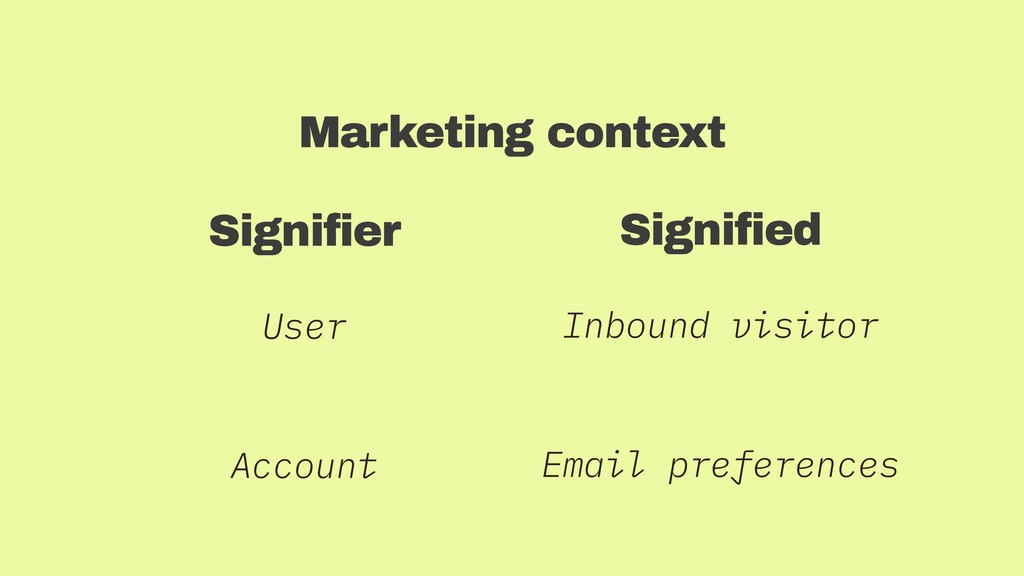 Signifier User Account Signified Inbound visito...