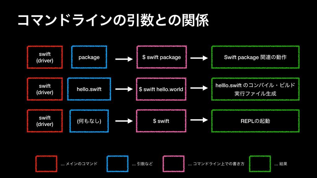 ίϚϯυϥΠϯͷҾͱͷؔ swift  (driver) package hello.s...