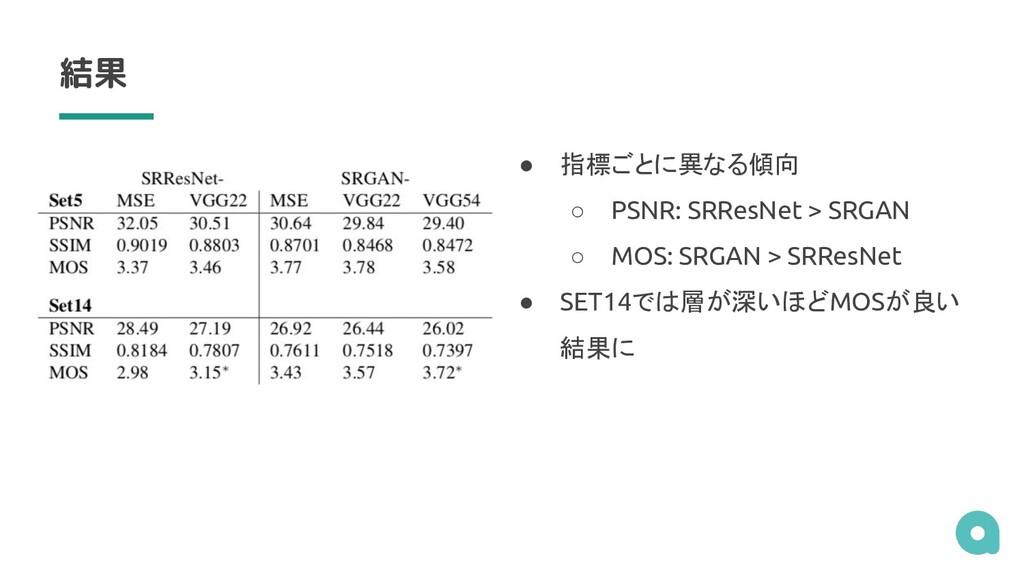 結果 ● 指標ごとに異なる傾向 ○ PSNR: SRResNet > SRGAN ○ MOS:...