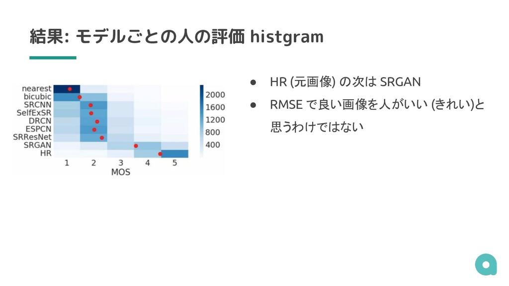 結果: モデルごとの人の評価 histgram ● HR (元画像) の次は SRGAN ● ...