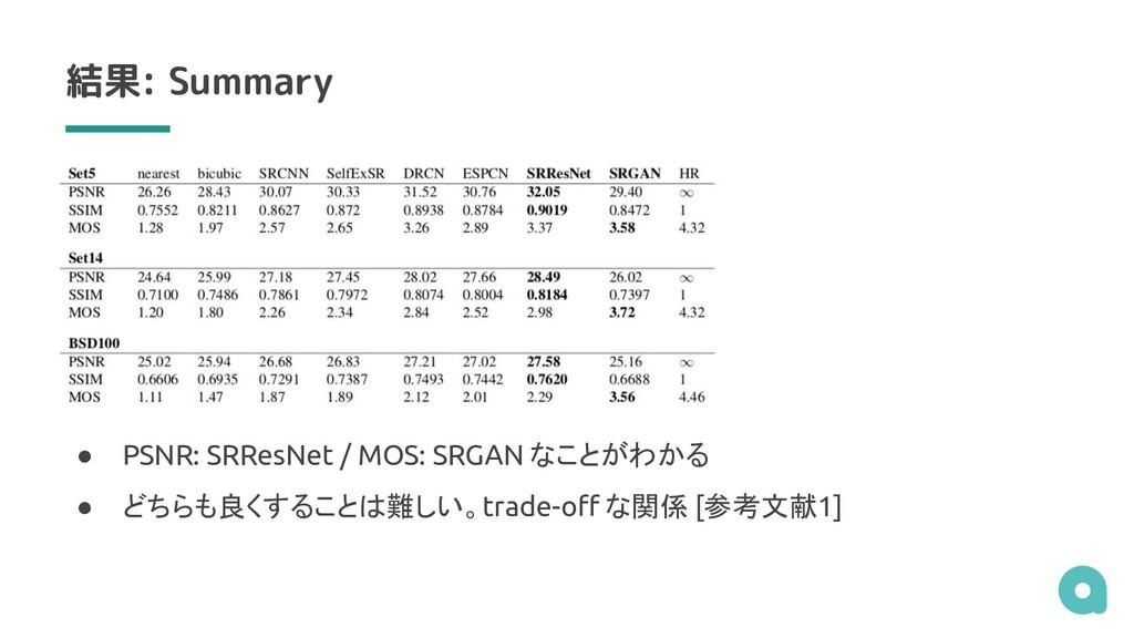 結果: Summary ● PSNR: SRResNet / MOS: SRGAN なことがわ...