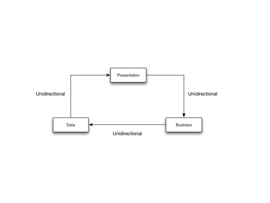 Unidirectional Unidirectional Unidirectional