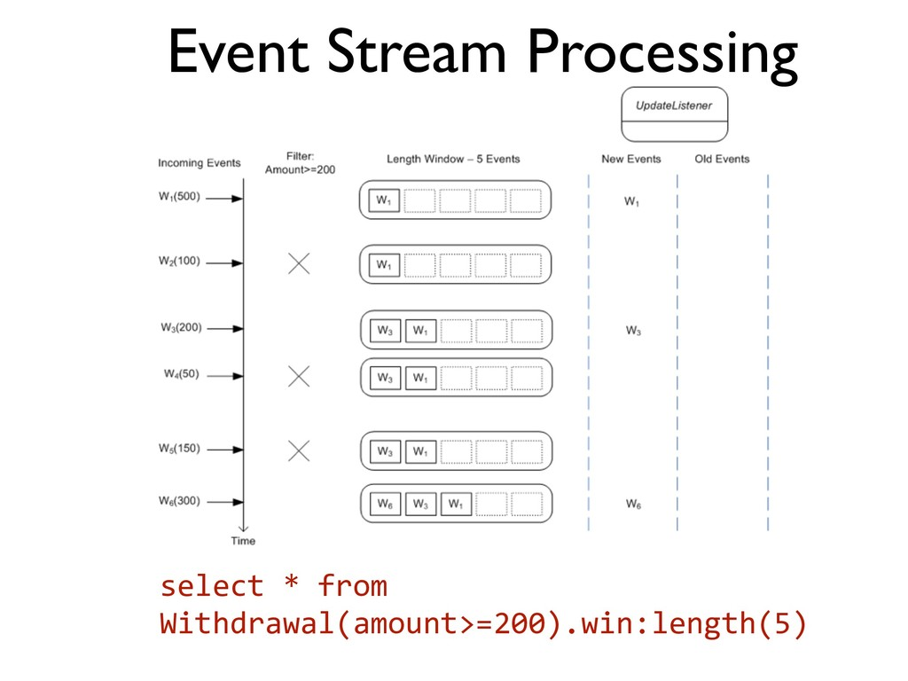 Event Stream Processing select * from ...