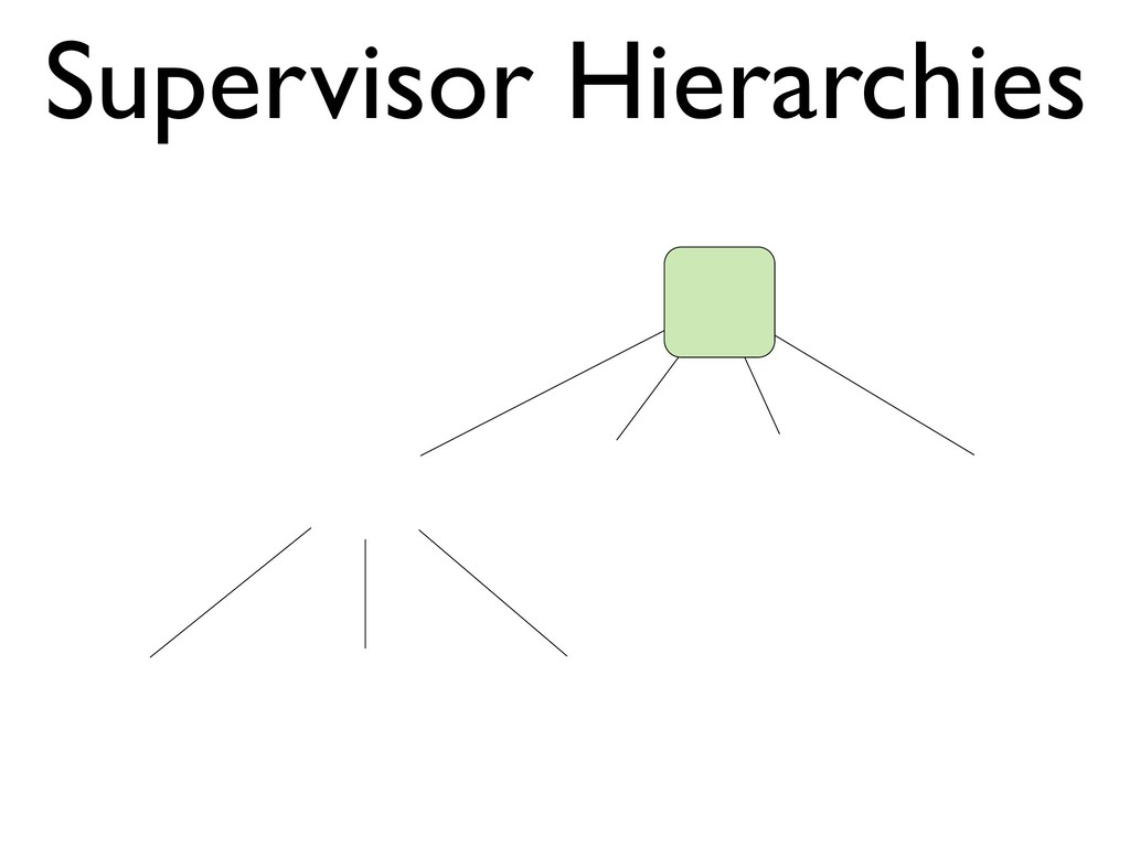 Supervisor Hierarchies