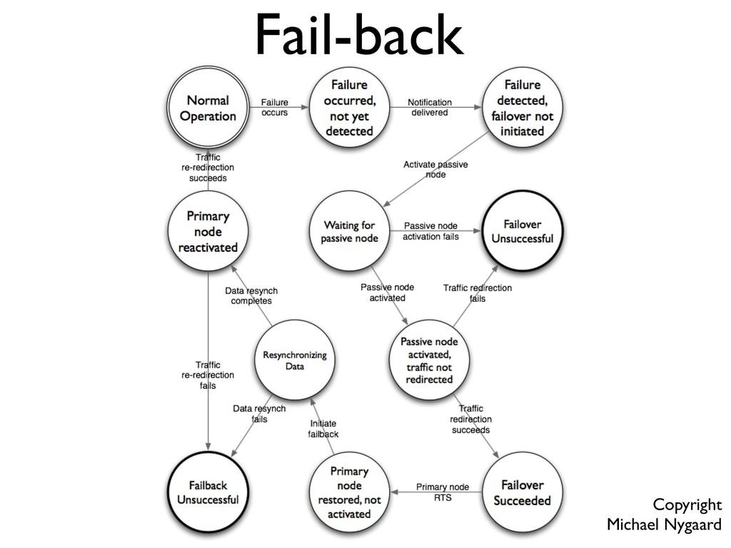Fail-back Copyright Michael Nygaard