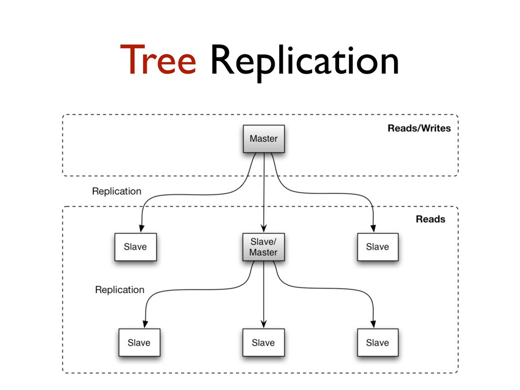 Tree Replication