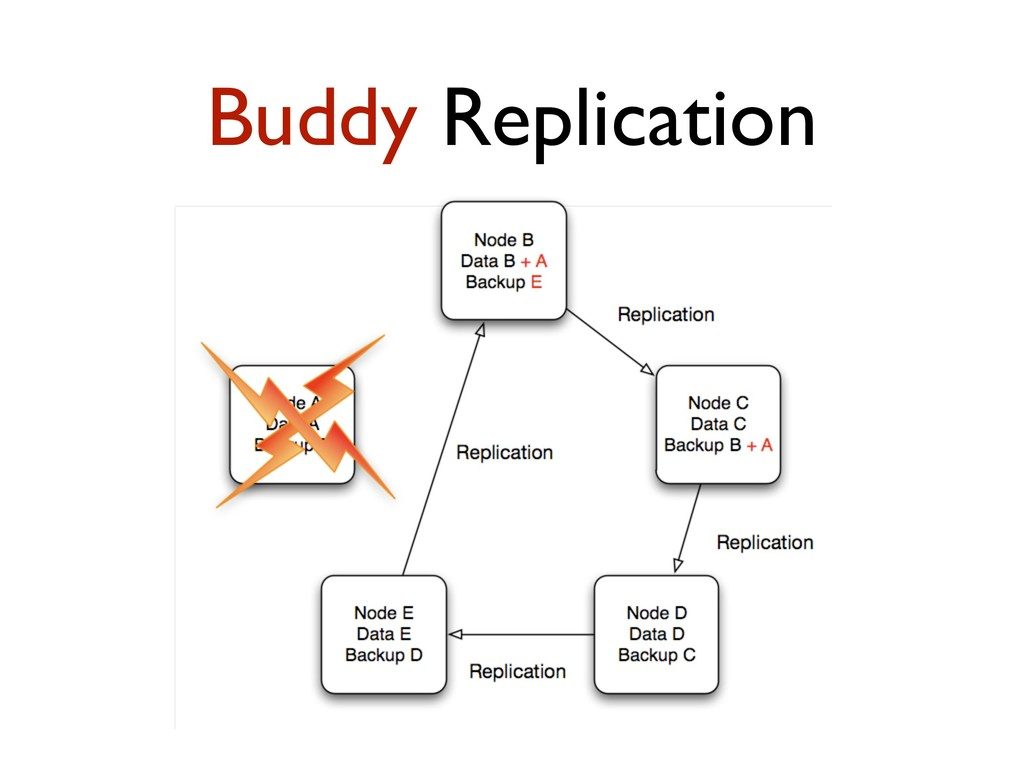 Buddy Replication