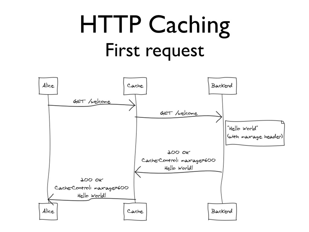HTTP Caching First request