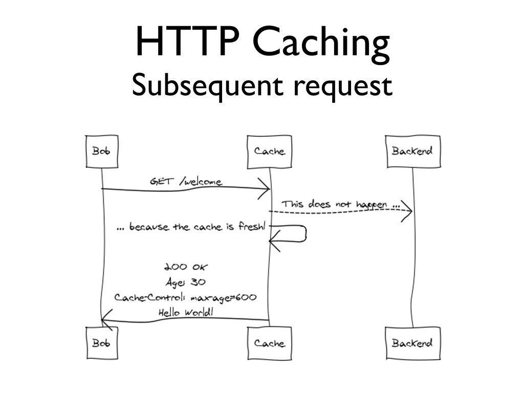 HTTP Caching Subsequent request